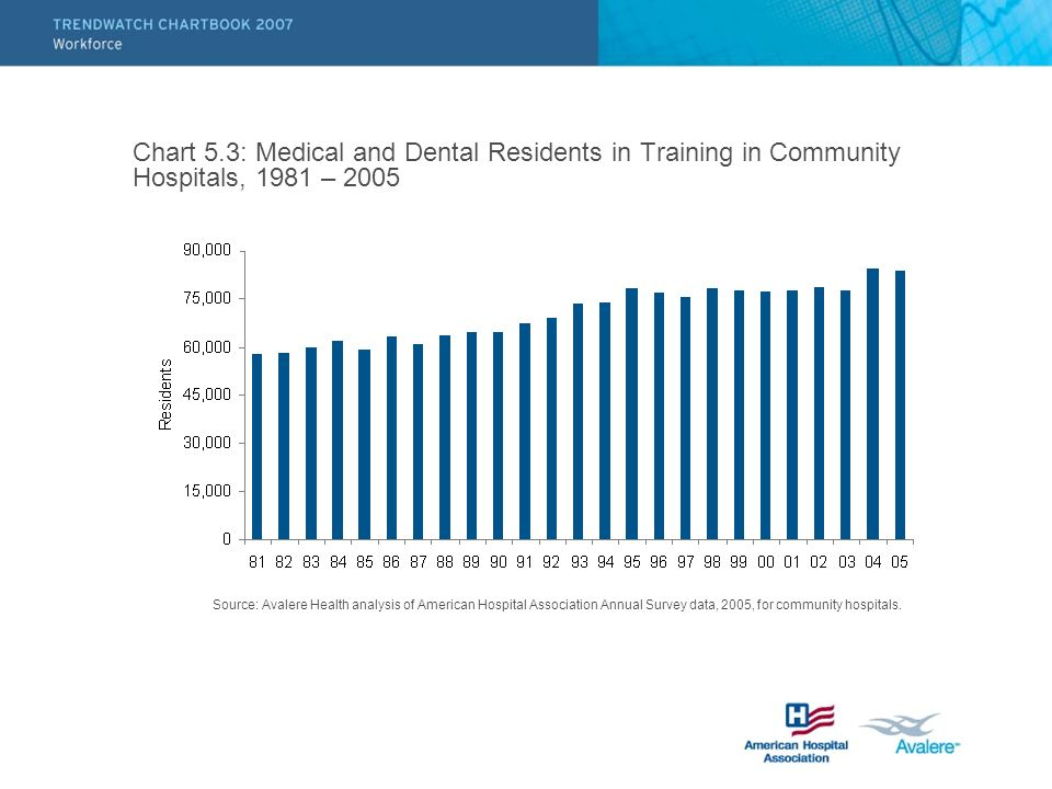 Chart 5.3: Medical and Dental Residents in Training in Community Hospitals, 1981 – 2005 Source: Avalere Health analysis of American Hospital Association Annual Survey data, 2005, for community hospitals.
