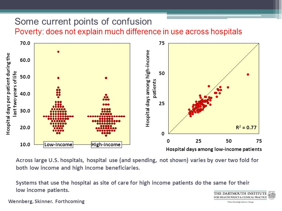 Some current points of confusion Poverty: does not explain much difference in use across hospitals Across large U.S.