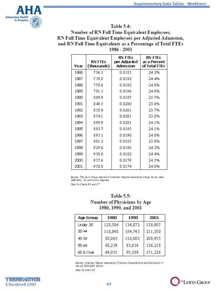 Chartbook 2003 Table 5.4: Number of RN Full Time Equivalent Employees, RN Full Time Equivalent Employees per Adjusted Admission, and RN Full Time Equivalents as a Percentage of Total FTEs 1986 - 2001 Source: The Lewin Group analysis of American Hospital Association Annual Survey data, 1986-2001, for community hospitals Data for Charts 5.6 and 5.7 Supplementary Data Tables - Workforce 97 Table 5.5: Number of Physicians by Age 1980, 1990, and 2001 Source: American Medical Association, Physician Characteristics and Distribution in the US, 2003-2004 Edition Data for Chart 5.8