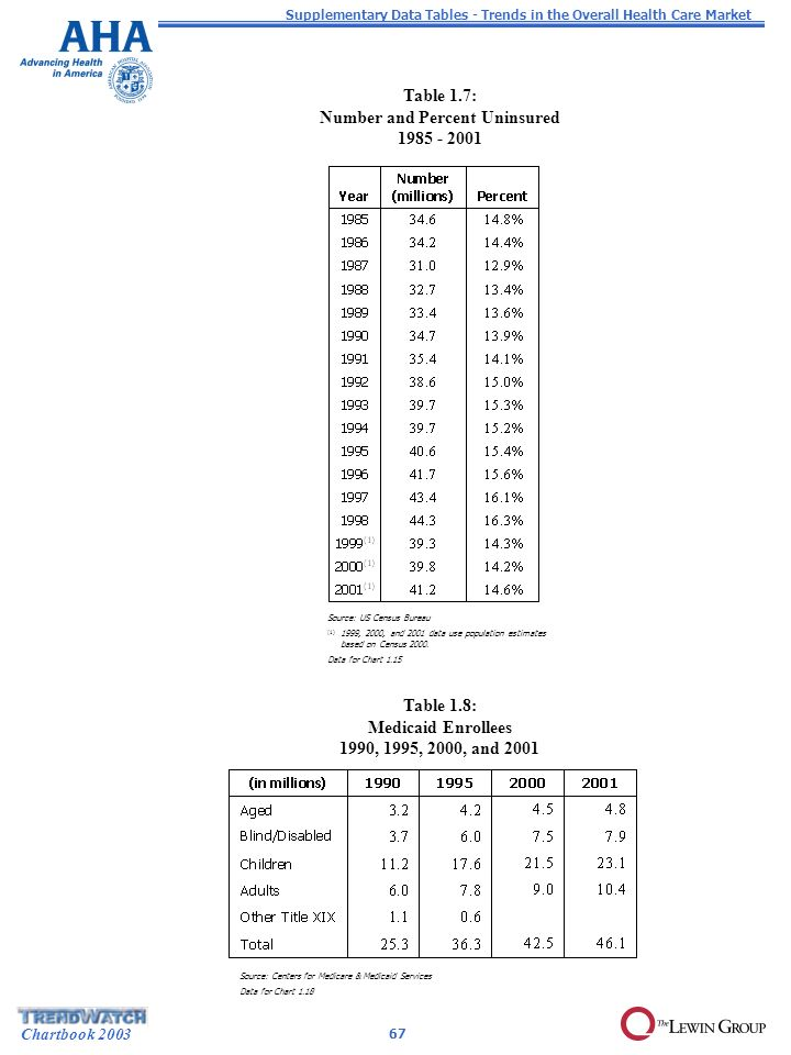 Chartbook 2003 Table 1.7: Number and Percent Uninsured 1985 - 2001 Source: US Census Bureau (1) 1999, 2000, and 2001 data use population estimates based on Census 2000.