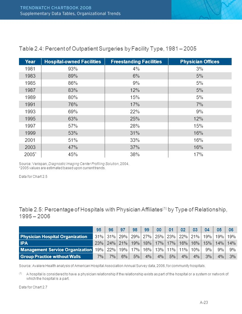 A-23 Table 2.4: Percent of Outpatient Surgeries by Facility Type, 1981 – 2005 Source: Verispan, Diagnostic Imaging Center Profiling Solution, 2004.