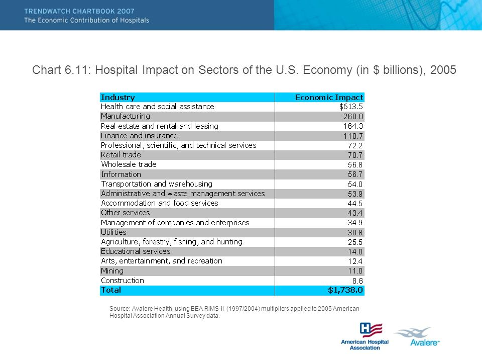Chart 6.11: Hospital Impact on Sectors of the U.S. Economy (in $ billions), 2005 Source: Avalere Health, using BEA RIMS-II (1997/2004) multipliers app