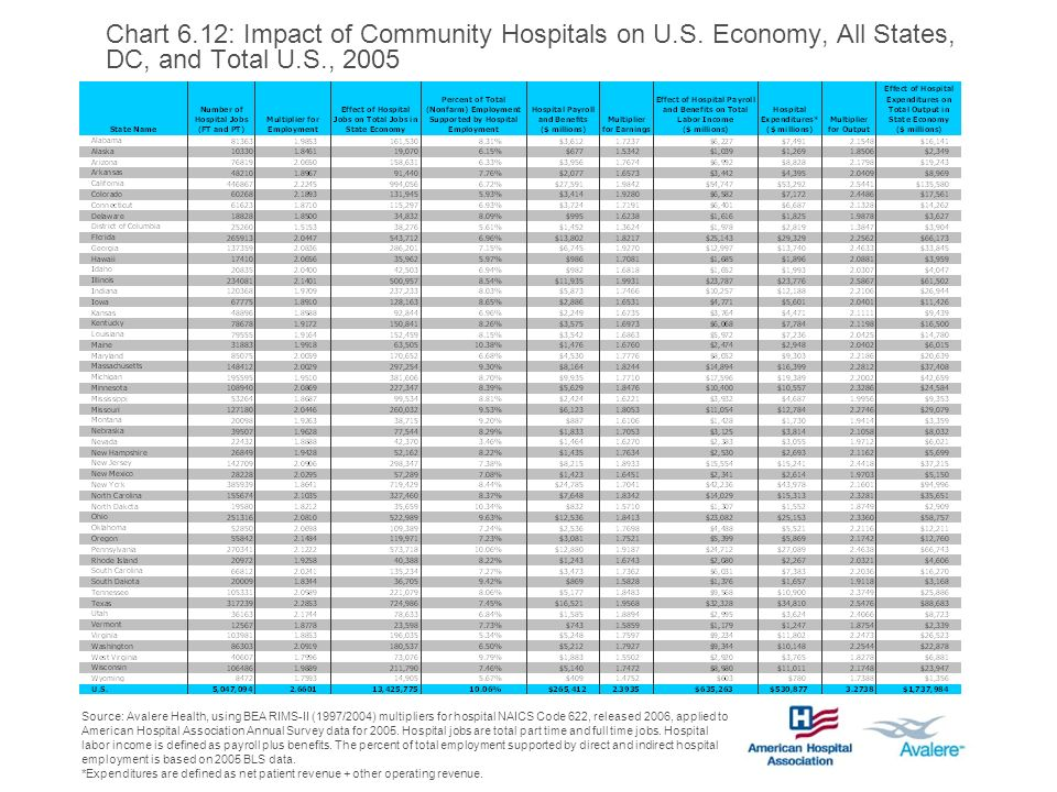 Chart 6.12: Impact of Community Hospitals on U.S.