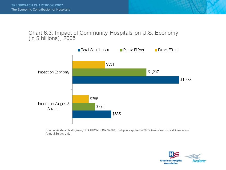 Chart 6.3: Impact of Community Hospitals on U.S. Economy (in $ billions), 2005 Source: Avalere Health, using BEA RIMS-II (1997/2004) multipliers appli