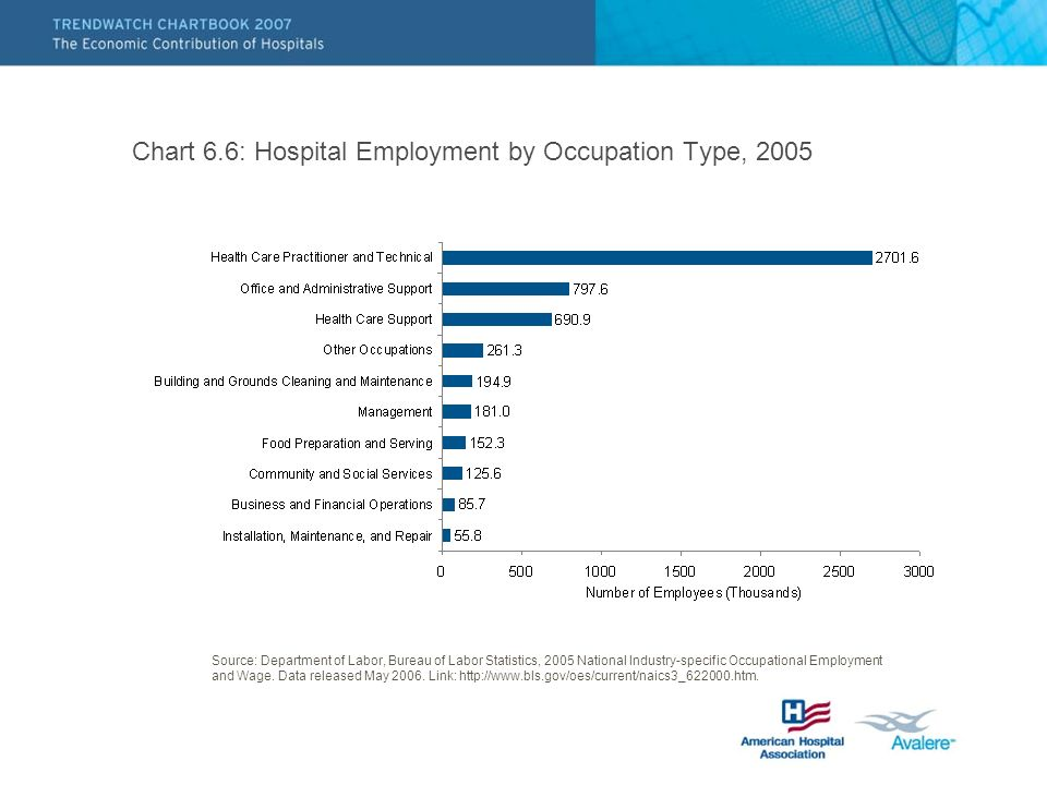 Chart 6.6: Hospital Employment by Occupation Type, 2005 Source: Department of Labor, Bureau of Labor Statistics, 2005 National Industry-specific Occupational Employment and Wage.