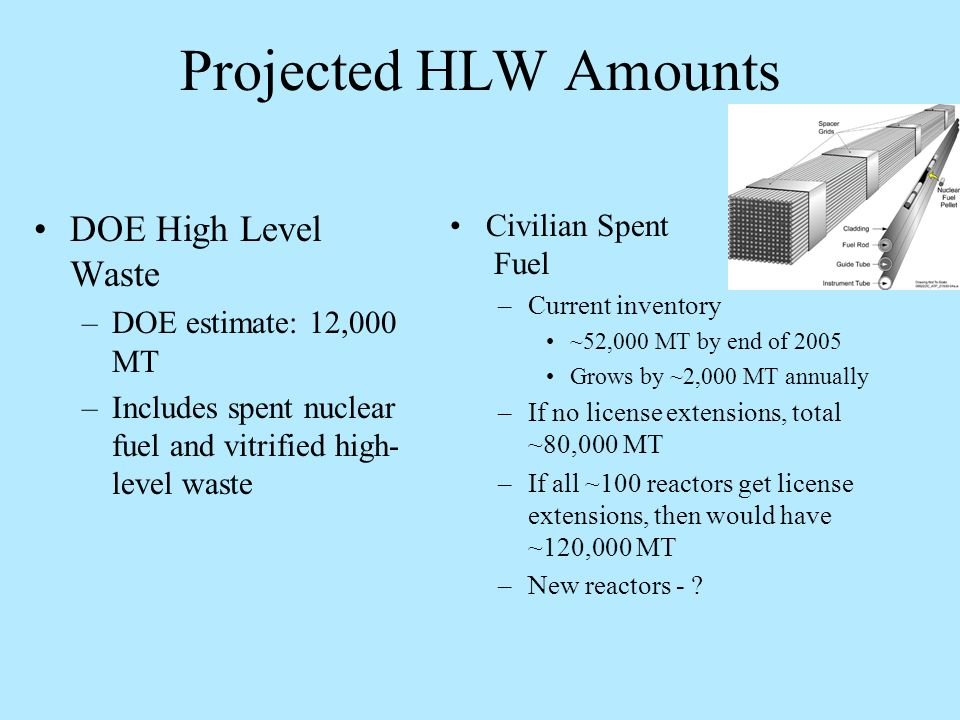 Projected HLW Amounts DOE High Level Waste –DOE estimate: 12,000 MT –Includes spent nuclear fuel and vitrified high- level waste Civilian Spent Fuel –