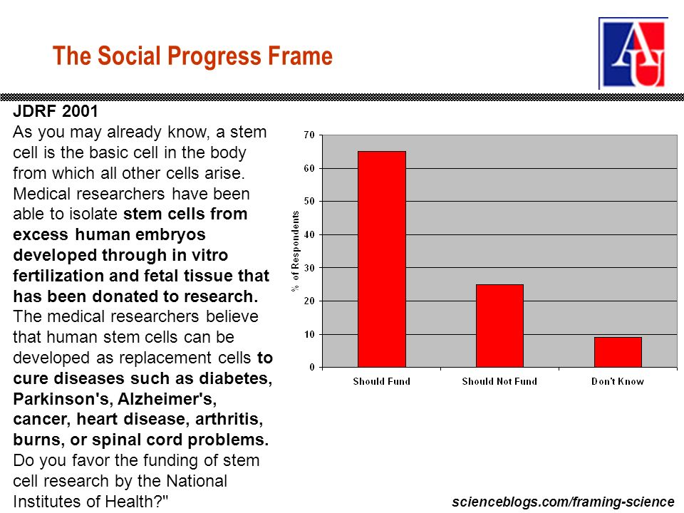 scienceblogs.com/framing-science The Social Progress Frame JDRF 2001 As you may already know, a stem cell is the basic cell in the body from which all