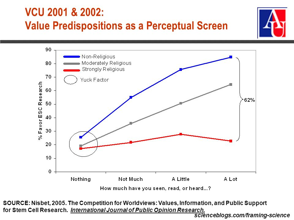 scienceblogs.com/framing-science VCU 2001 & 2002: Value Predispositions as a Perceptual Screen SOURCE: Nisbet, 2005. The Competition for Worldviews: V