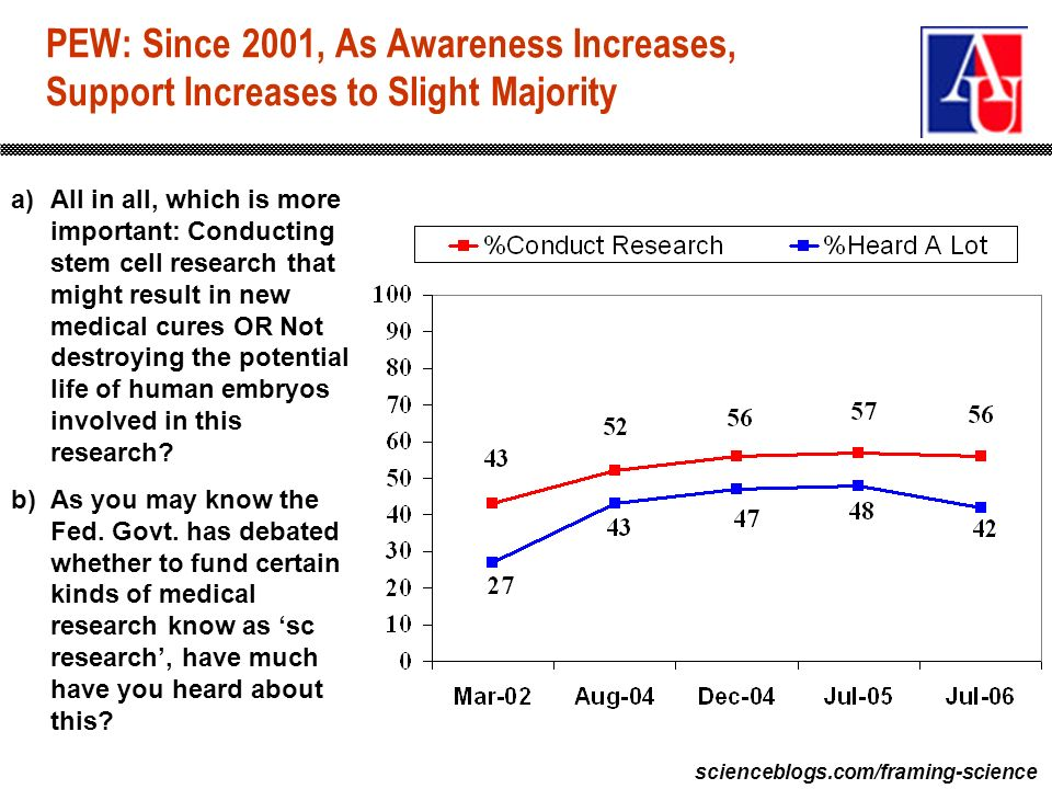 scienceblogs.com/framing-science PEW: Since 2001, As Awareness Increases, Support Increases to Slight Majority a)All in all, which is more important: Conducting stem cell research that might result in new medical cures OR Not destroying the potential life of human embryos involved in this research.