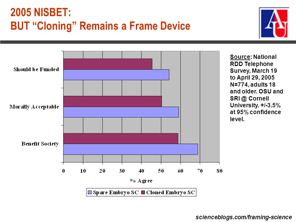 scienceblogs.com/framing-science 2005 NISBET: BUT Cloning Remains a Frame Device Source: National RDD Telephone Survey, March 19 to April 29, 2005 N=774, adults 18 and older.
