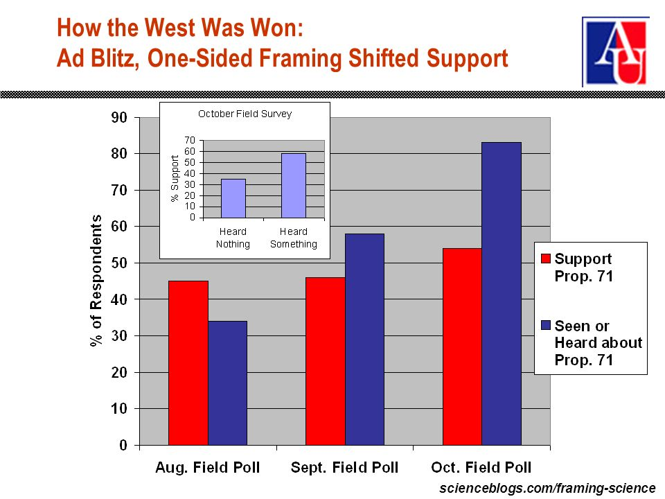 scienceblogs.com/framing-science How the West Was Won: Ad Blitz, One-Sided Framing Shifted Support