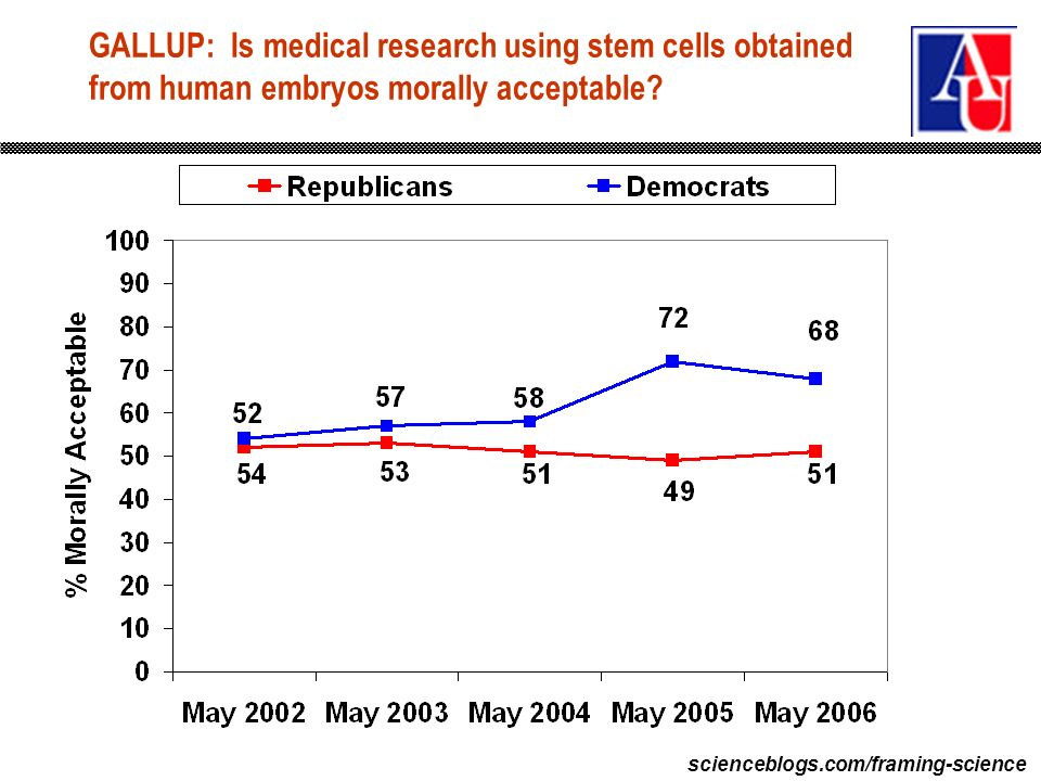 scienceblogs.com/framing-science GALLUP: Is medical research using stem cells obtained from human embryos morally acceptable?