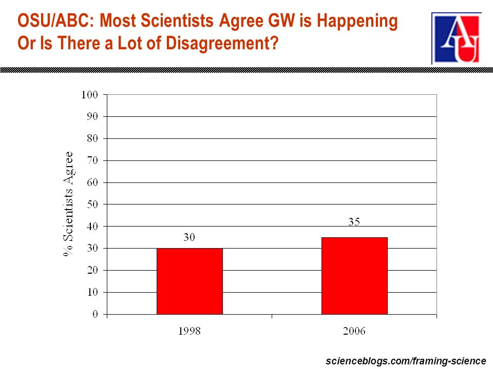 scienceblogs.com/framing-science OSU/ABC: Most Scientists Agree GW is Happening Or Is There a Lot of Disagreement?