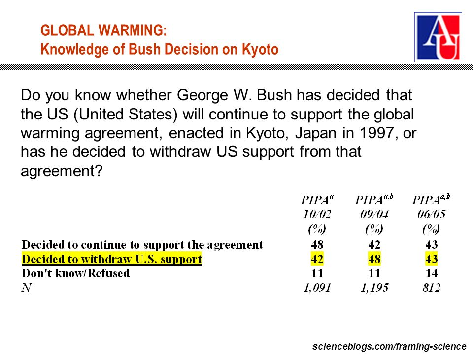 scienceblogs.com/framing-science GLOBAL WARMING: Knowledge of Bush Decision on Kyoto Do you know whether George W.
