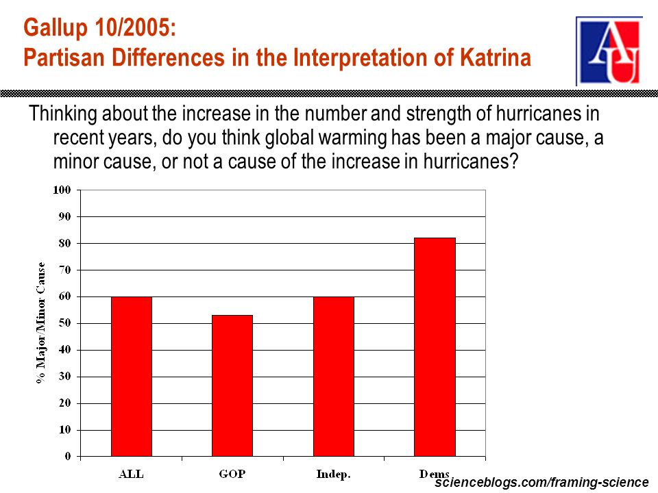 scienceblogs.com/framing-science Gallup 10/2005: Partisan Differences in the Interpretation of Katrina Thinking about the increase in the number and s