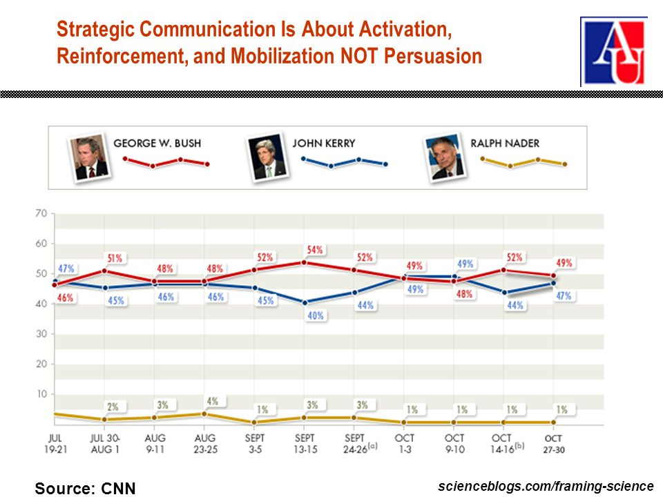 scienceblogs.com/framing-science Strategic Communication Is About Activation, Reinforcement, and Mobilization NOT Persuasion Source: CNN