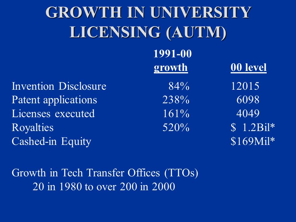 GROWTH IN UNIVERSITY LICENSING (AUTM) growth00 level Invention Disclosure 84% Patent applications 238% 6098 Licenses executed 161% 4049 Royalties 520%$ 1.2Bil* Cashed-in Equity$169Mil* Growth in Tech Transfer Offices (TTOs) 20 in 1980 to over 200 in 2000