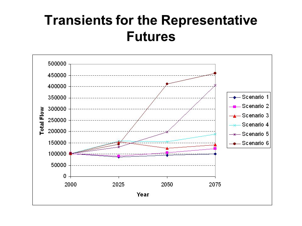 Transients for the Representative Futures