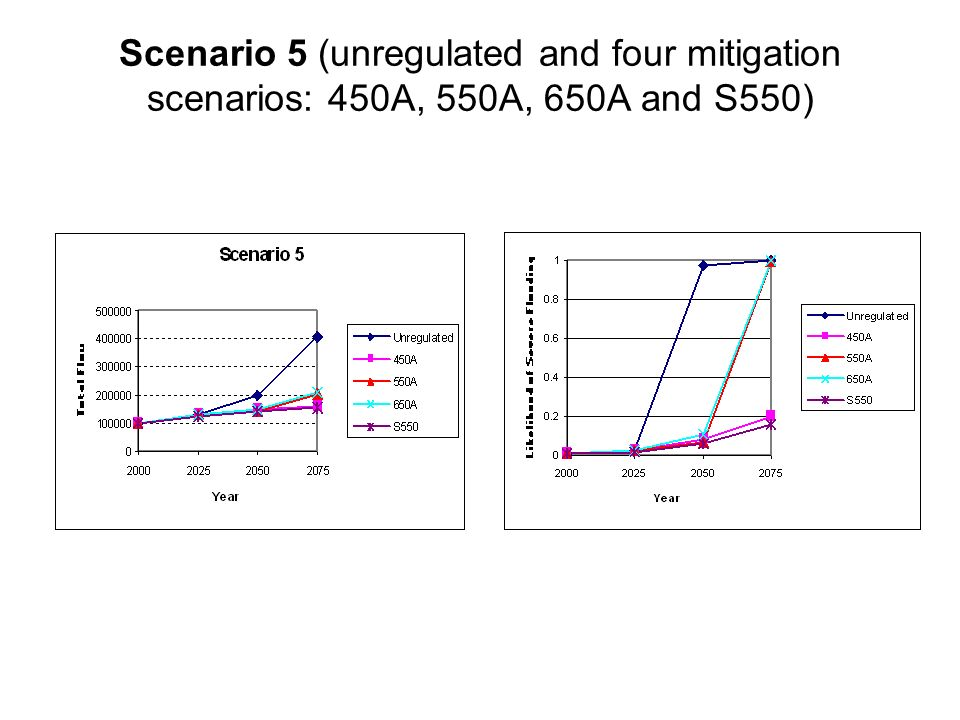 Scenario 5 (unregulated and four mitigation scenarios: 450A, 550A, 650A and S550)