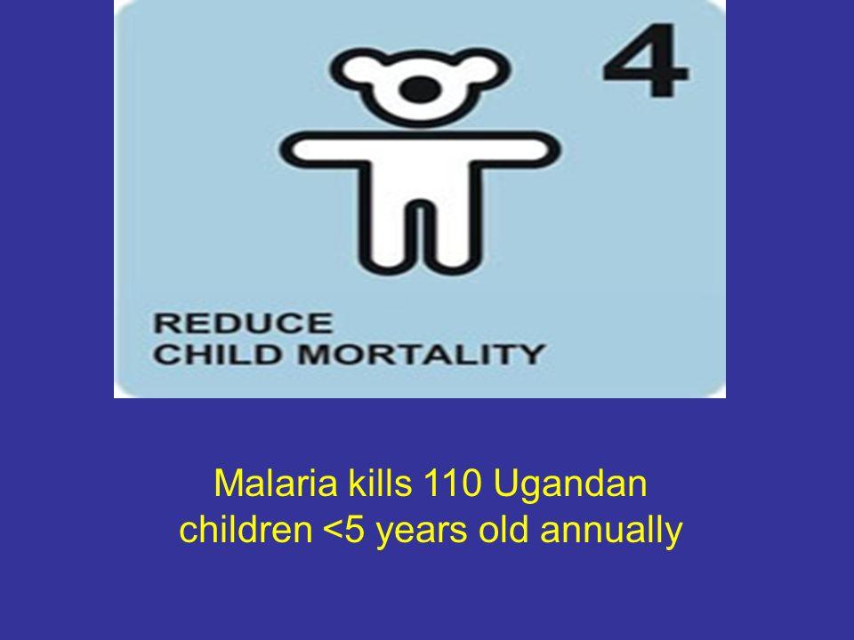 Malaria kills 110 Ugandan children <5 years old annually