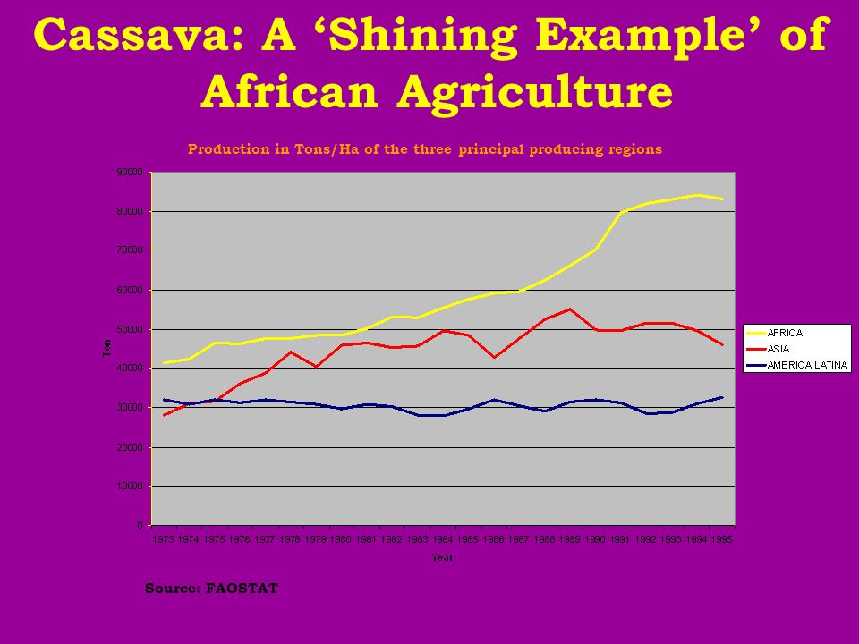 Source: FAOSTAT Cassava: A Shining Example of African Agriculture Production in Tons/Ha of the three principal producing regions