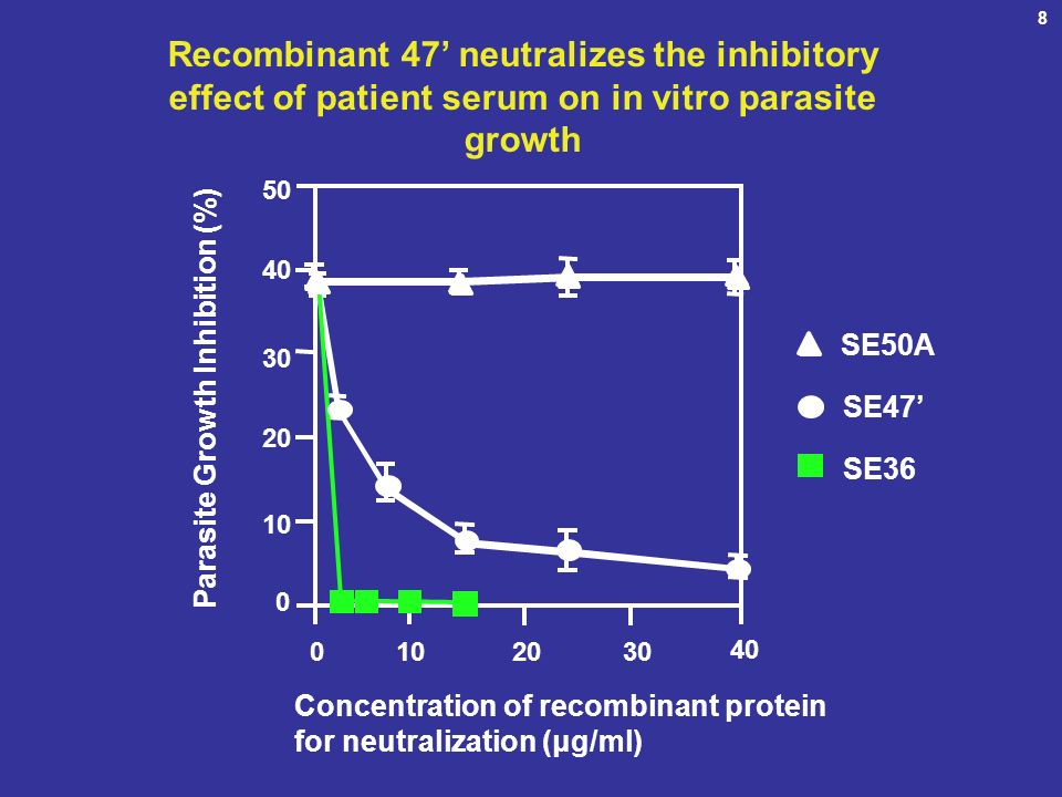 Recombinant 47 neutralizes the inhibitory effect of patient serum on in vitro parasite growth SE50A SE47 SE36 Concentration of recombinant protein for neutralization (μg/ml) 50 40 30 20 10 0 Parasite Growth Inhibition (%) 0 10 2030 40 8