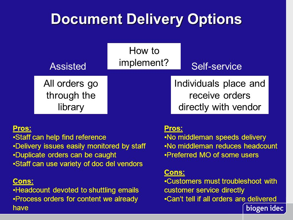 Document Delivery Options How to implement? Self-service Individuals place and receive orders directly with vendor Pros: No middleman speeds delivery