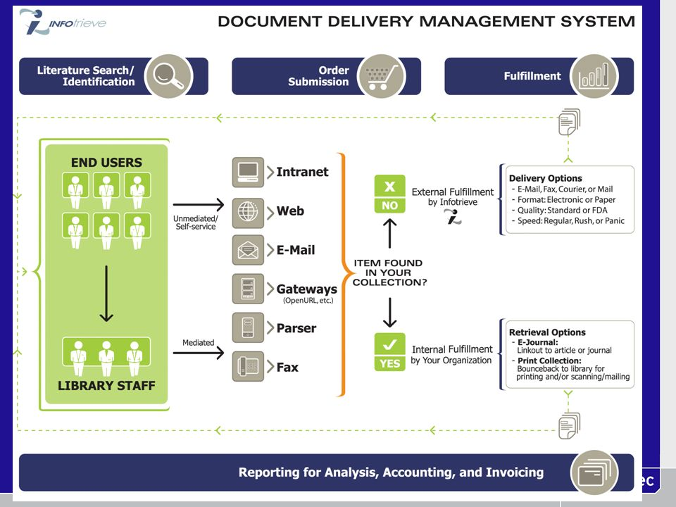 Phased Rollout Implementing new order system involved many changes for the end user: Before:After: request form find article in PubMed PDFs/paper PDF format only (recent!) No vendor access direct interaction Phase I: Library used new system to place all orders Phase II: 10-20 end users try new system Phase III: full rollout