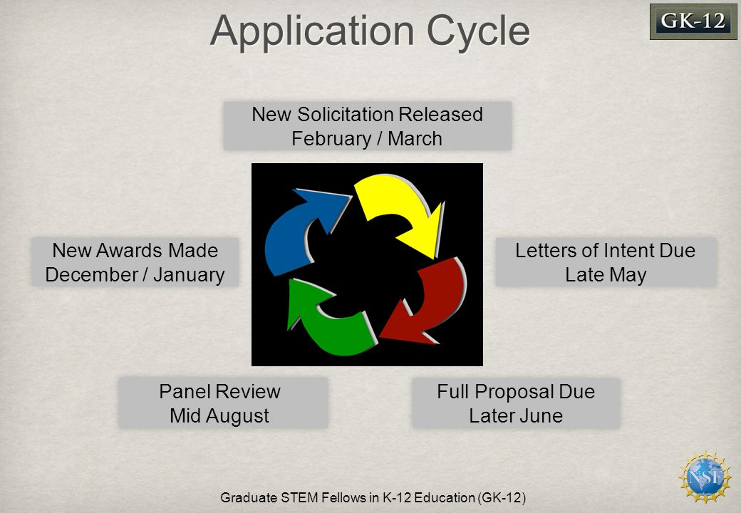 Application Cycle Graduate STEM Fellows in K-12 Education (GK-12) New Solicitation Released February / March Letters of Intent Due Late May Full Proposal Due Later June Panel Review Mid August New Awards Made December / January