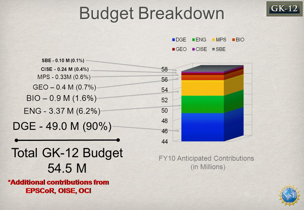 Budget Breakdown *Additional contributions from EPSCoR, OISE, OCI FY10 Anticipated Contributions (in Millions) DGE - 49.0 M (90%) ENG - 3.37 M (6.2%) BIO – 0.9 M (1.6%) GEO – 0.4 M (0.7%) MPS - 0.33M (0.6%) CISE - 0.24 M (0.4%) SBE - 0.10 M (0.1%) Total GK-12 Budget 54.5 M
