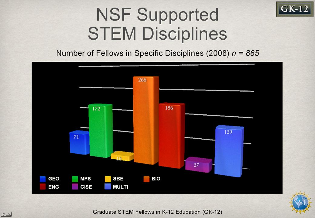 NSF Supported STEM Disciplines