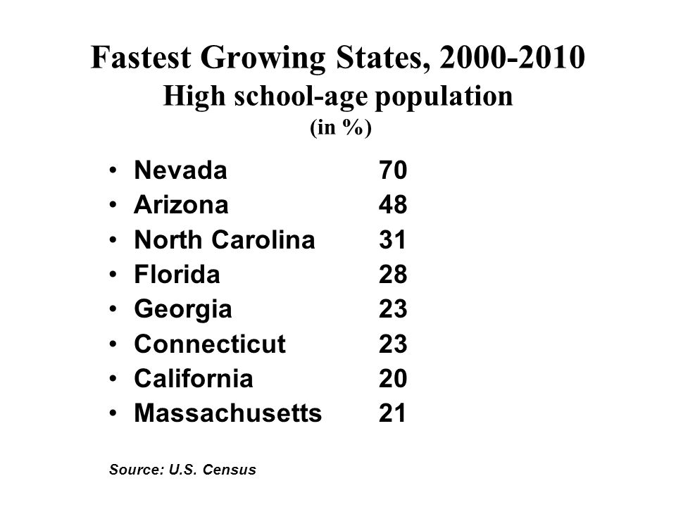 Fastest Growing States, High school-age population (in %) Nevada70 Arizona48 North Carolina31 Florida28 Georgia23 Connecticut23 California20 Massachusetts21 Source: U.S.