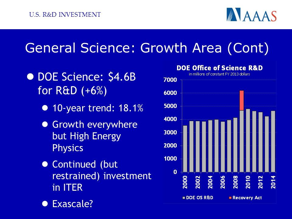 General Science: Growth Area (Cont) DOE Science: $4.6B for R&D (+6%) 10-year trend: 18.1% Growth everywhere but High Energy Physics Continued (but restrained) investment in ITER Exascale