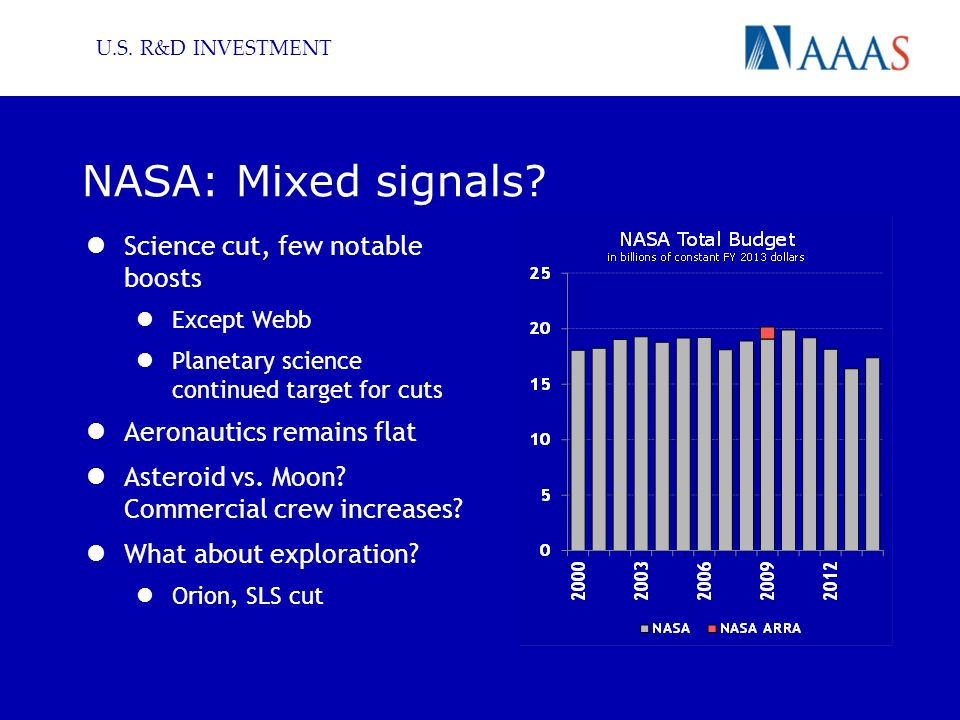 U.S. R&D INVESTMENT NASA: Mixed signals.