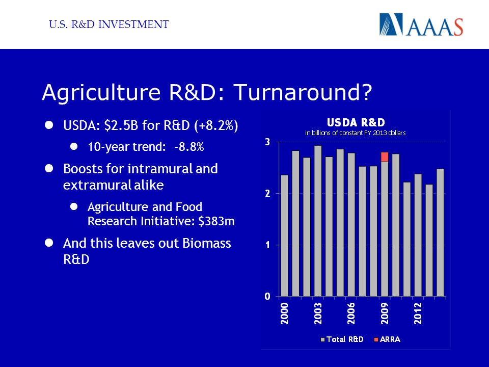 U.S. R&D INVESTMENT Agriculture R&D: Turnaround.