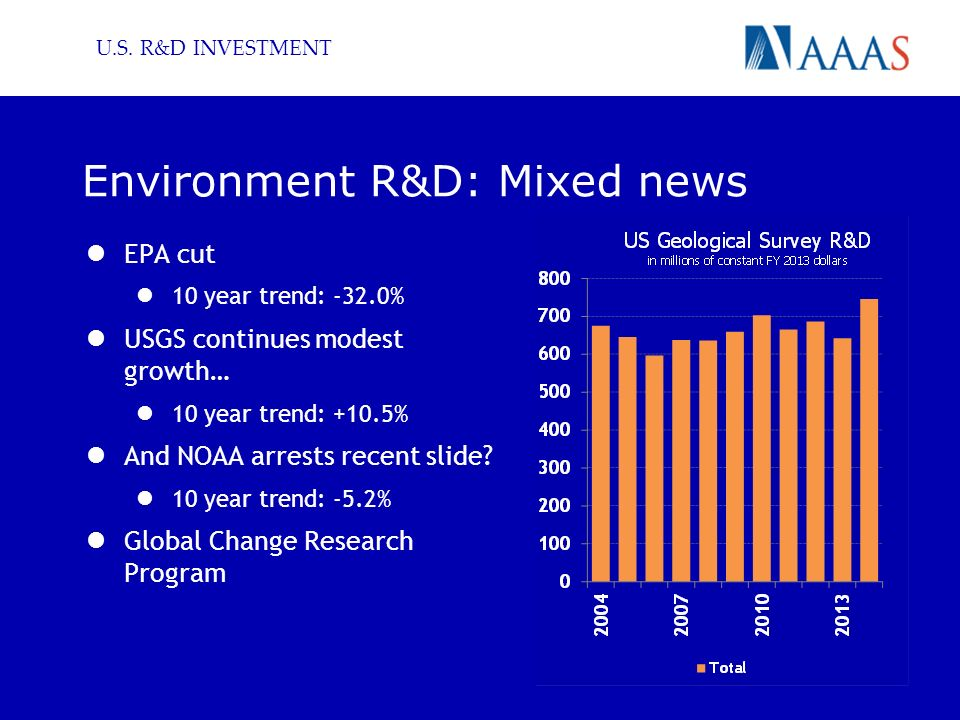 U.S. R&D INVESTMENT Environment R&D: Mixed news EPA cut 10 year trend: -32.0% USGS continues modest growth… 10 year trend: +10.5% And NOAA arrests rec