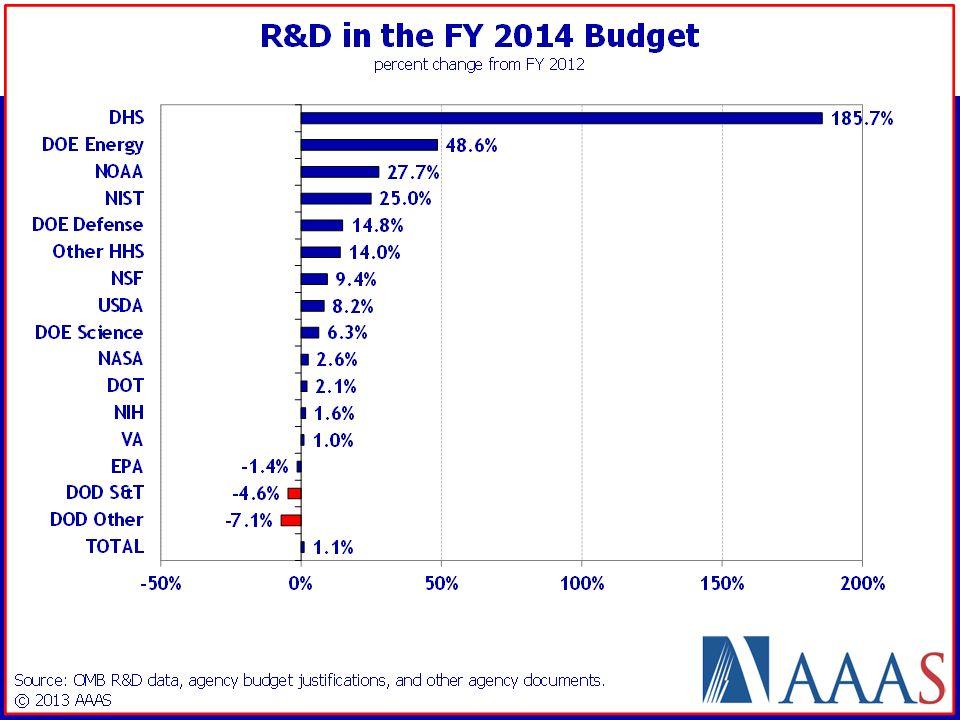 U.S. R&D INVESTMENT