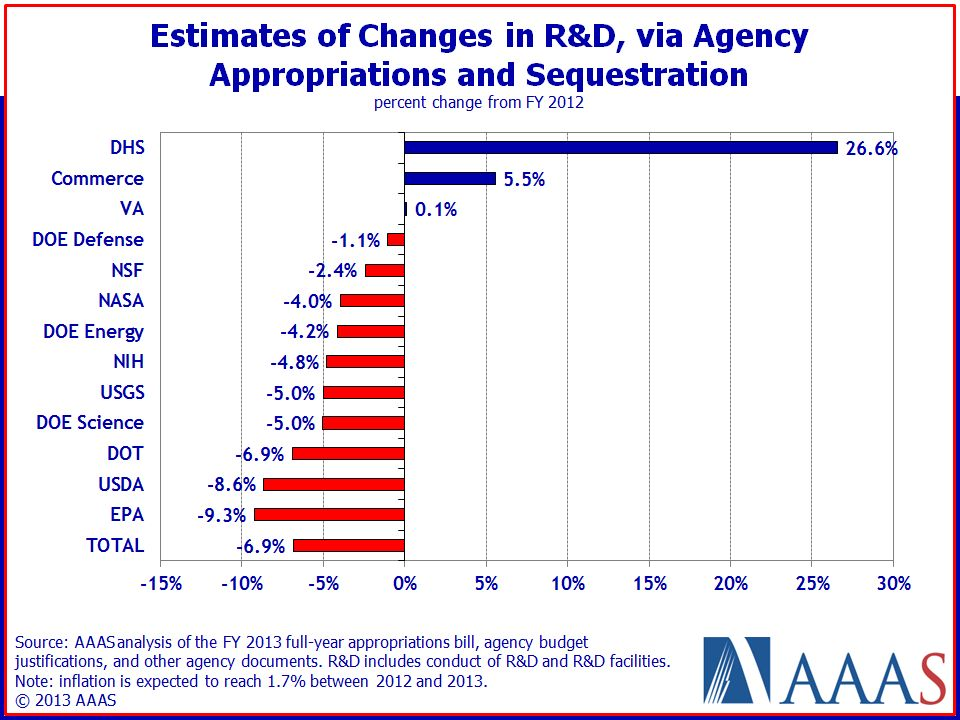 Current State of Play Presidents FY14 budget now out The BIG issues remain: deficits, taxes v.