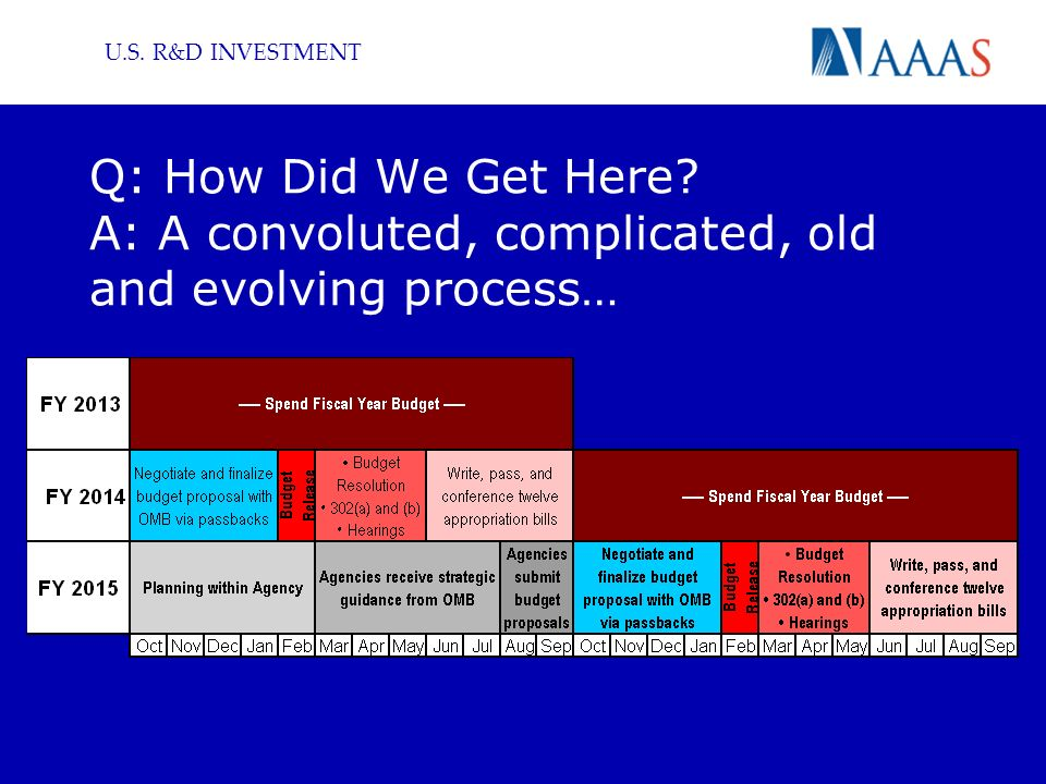 U.S. R&D INVESTMENT Q: How Did We Get Here A: A convoluted, complicated, old and evolving process…
