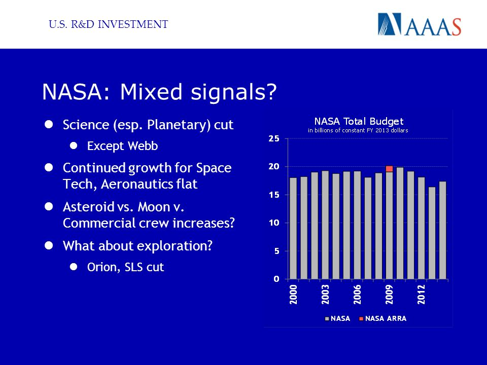 U.S. R&D INVESTMENT NASA: Mixed signals? Science (esp. Planetary) cut Except Webb Continued growth for Space Tech, Aeronautics flat Asteroid vs. Moon