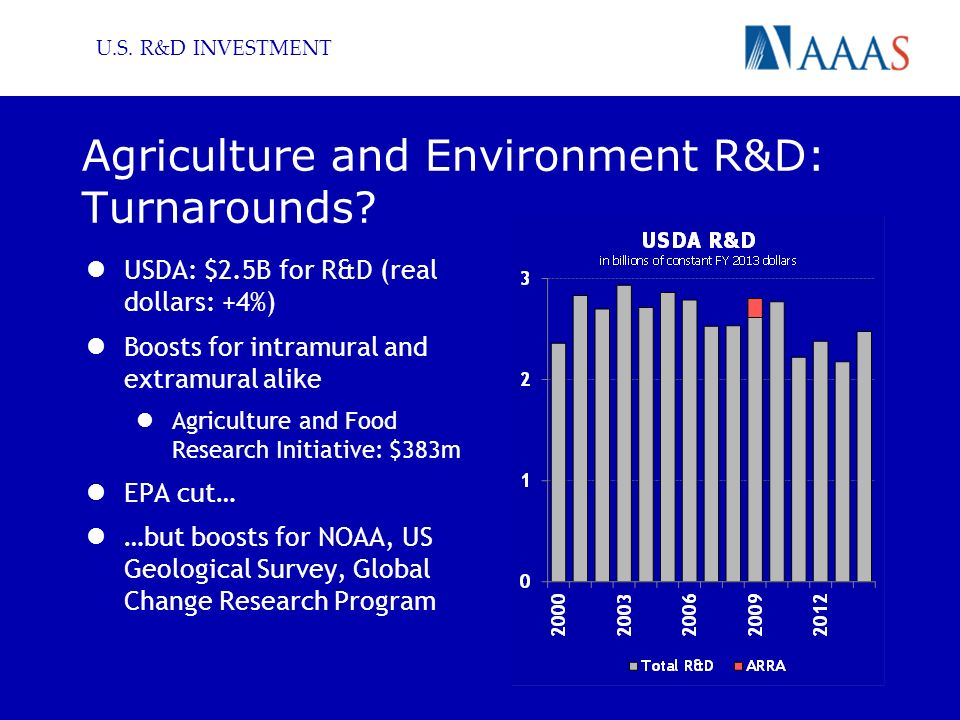 U.S. R&D INVESTMENT Agriculture and Environment R&D: Turnarounds.