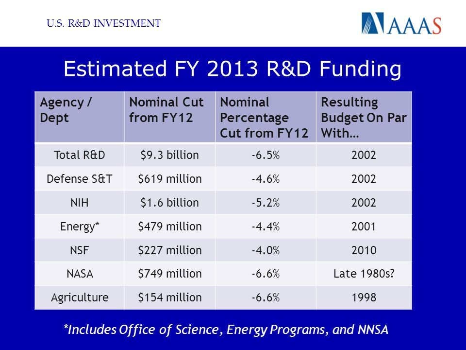 Estimated FY 2013 R&D Funding Agency / Dept Nominal Cut from FY12 Nominal Percentage Cut from FY12 Resulting Budget On Par With… Total R&D$9.3 billion-6.5%2002 Defense S&T$619 million-4.6%2002 NIH$1.6 billion-5.2%2002 Energy*$479 million-4.4%2001 NSF$227 million-4.0%2010 NASA$749 million-6.6%Late 1980s.