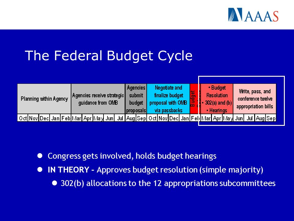 The Federal Budget Cycle Congress gets involved, holds budget hearings IN THEORY - Approves budget resolution (simple majority) 302(b) allocations to the 12 appropriations subcommittees
