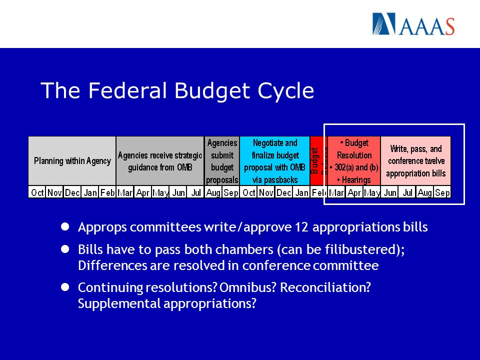 The Federal Budget Cycle Approps committees write/approve 12 appropriations bills Bills have to pass both chambers (can be filibustered); Differences are resolved in conference committee Continuing resolutions.