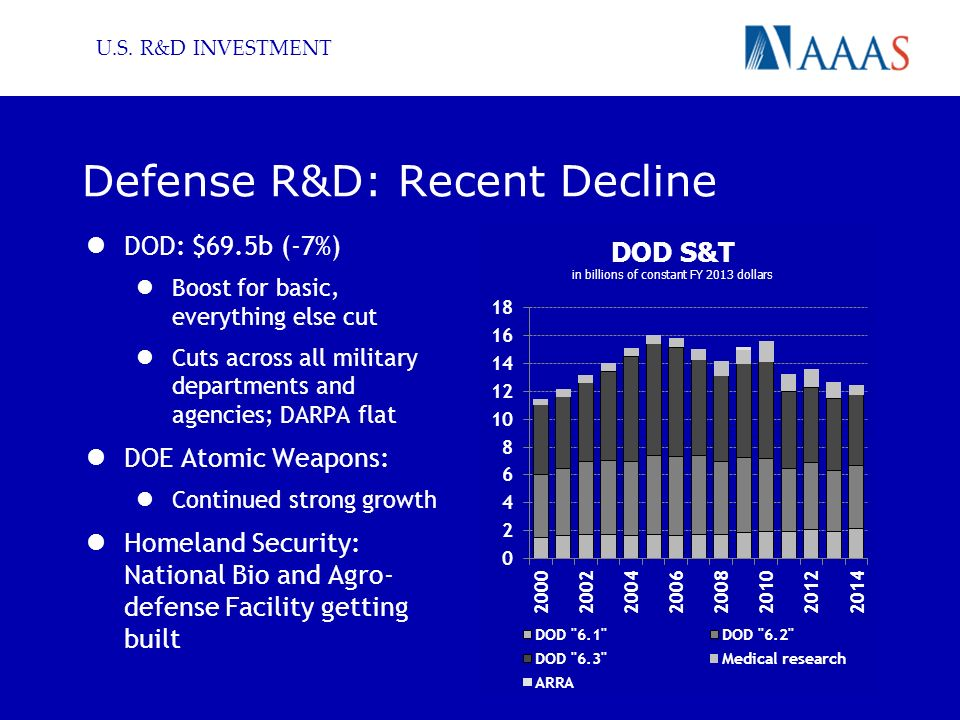 U.S. R&D INVESTMENT Defense R&D: Recent Decline DOD: $69.5b (-7%) Boost for basic, everything else cut Cuts across all military departments and agenci