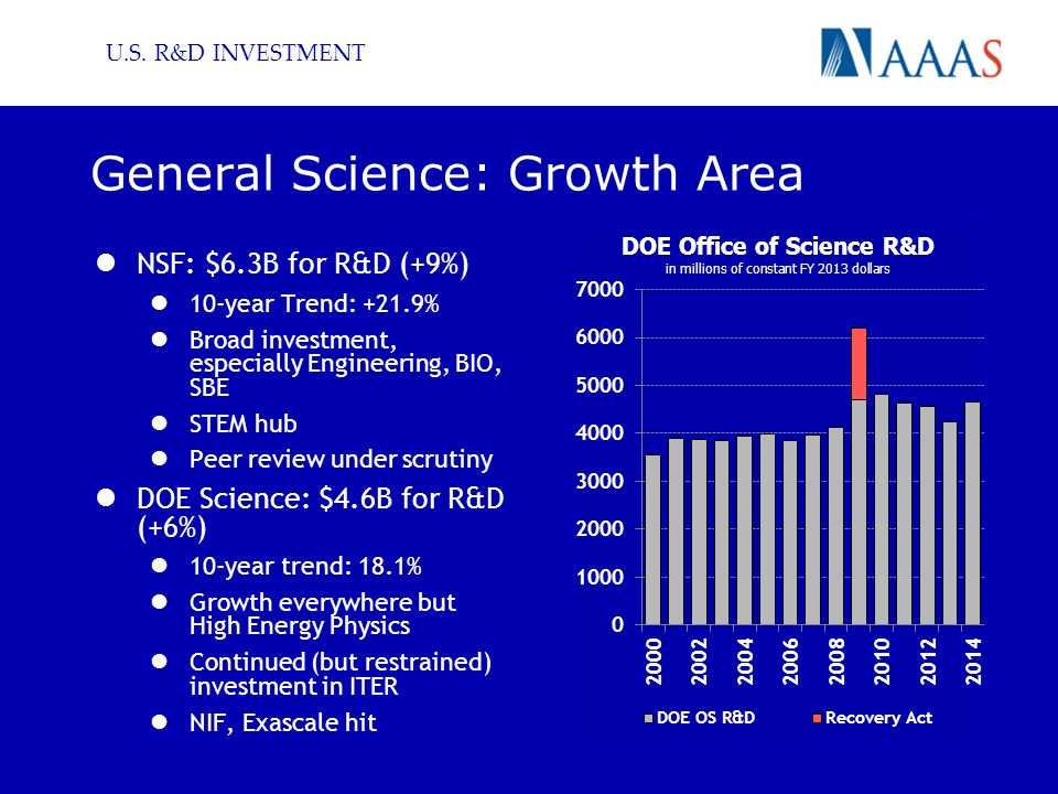 U.S. R&D INVESTMENT General Science: Growth Area NSF: $6.3B for R&D (+9%) 10-year Trend: +21.9% Broad investment, especially Engineering, BIO, SBE STE