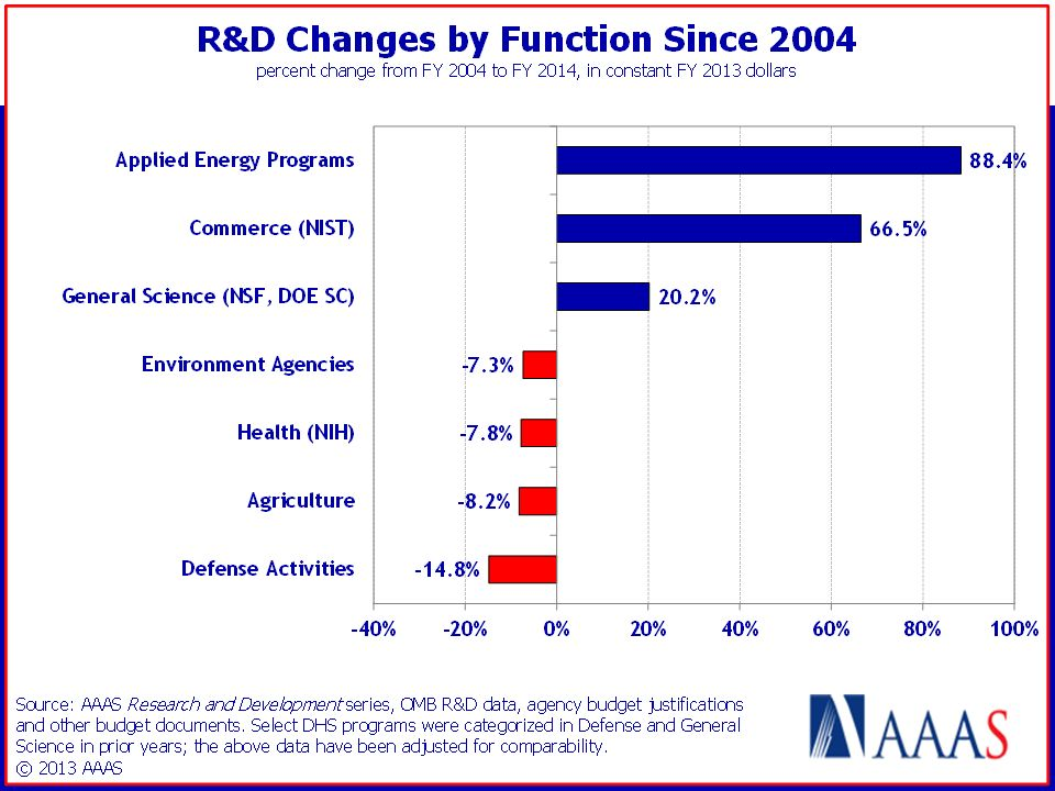 The biggie for R&D: Returning discretionary spending to pre- sequester levels Every agency would receive major increases above FY13