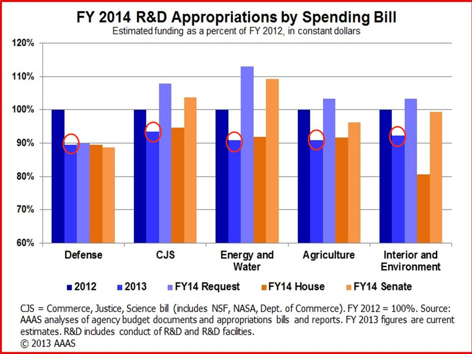 Current Politics: The Pong Model.Cut nondefense spending.