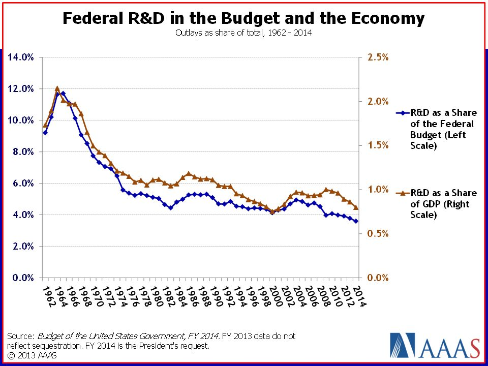 *Keep in mind… Department of Defense technology development activities have declined a little more than everything else