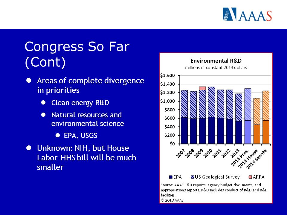Congress So Far (Cont) Areas of complete divergence in priorities Clean energy R&D Natural resources and environmental science EPA, USGS Unknown: NIH, but House Labor-HHS bill will be much smaller